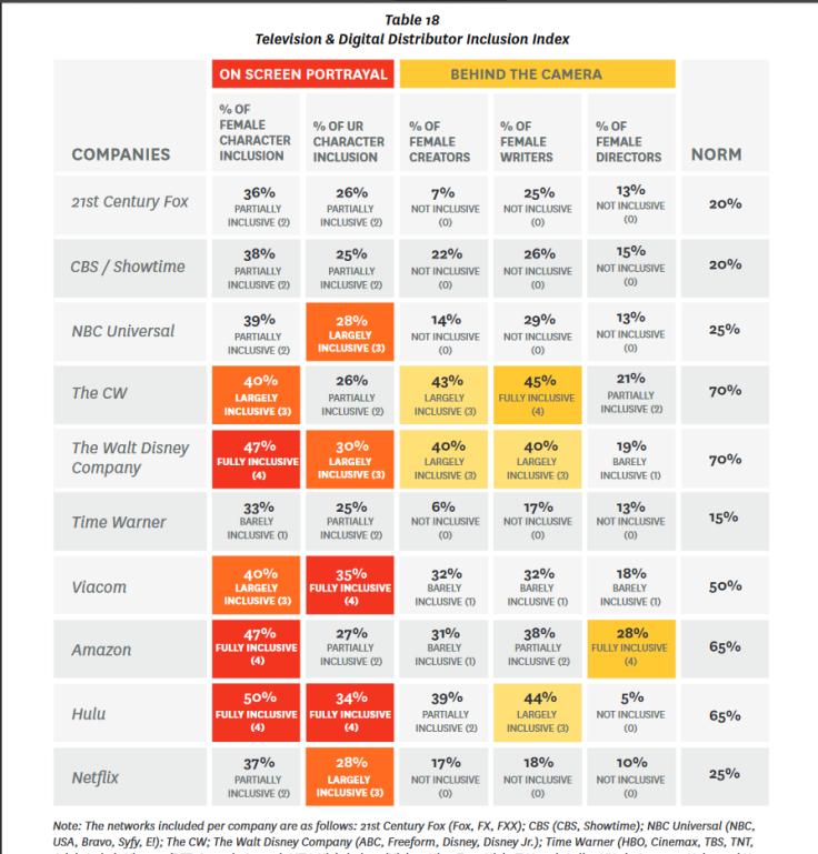 Table 18 TV Inclusiveness